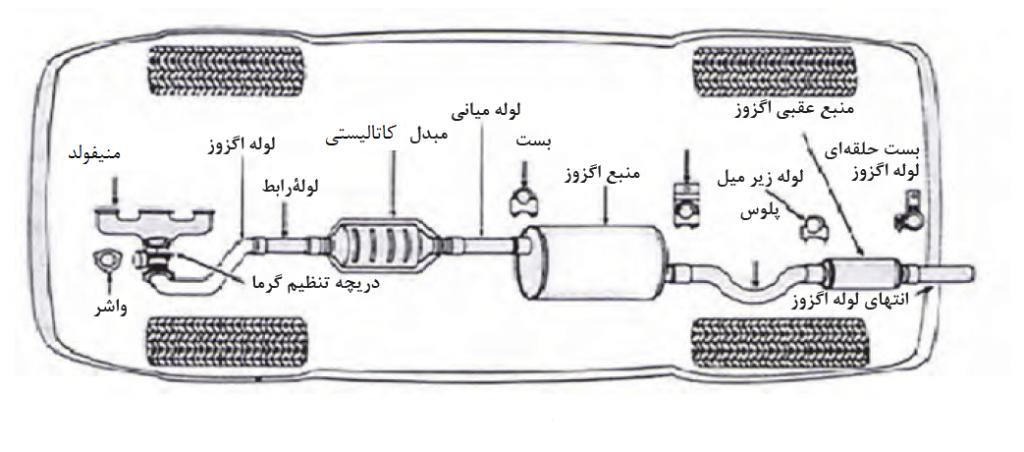 عملکرد سیستم اگزوز